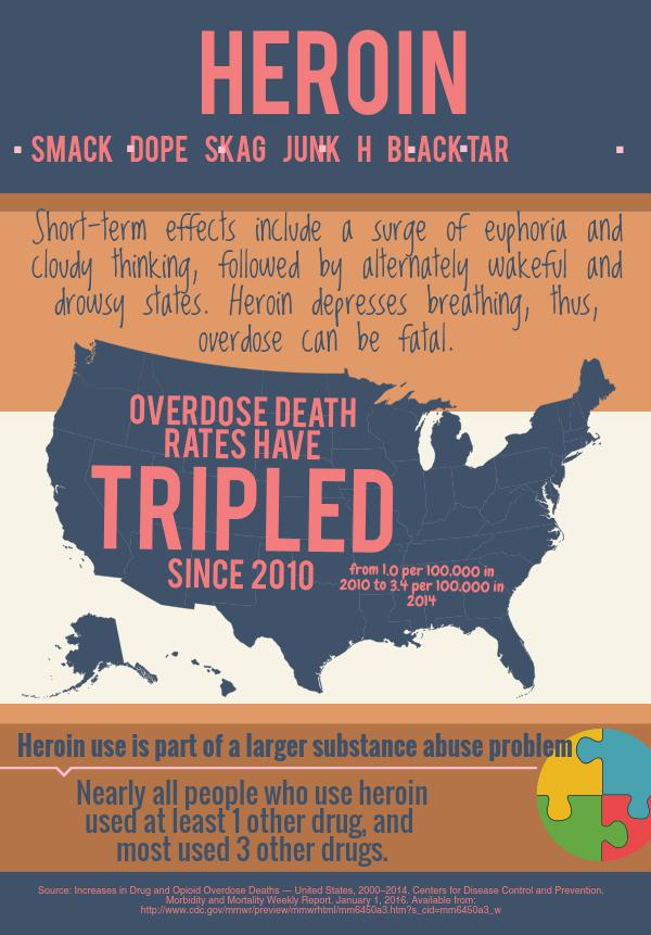 Heroin Infographic